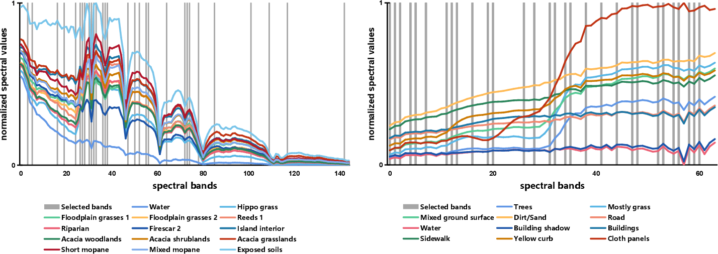 Figure 2 for Deep Reinforcement Learning for Band Selection in Hyperspectral Image Classification