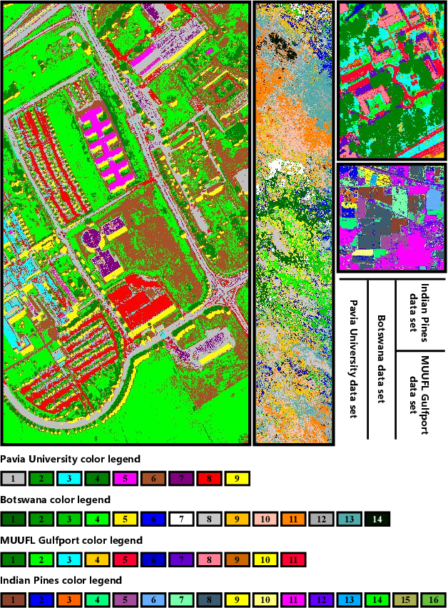 Figure 3 for Deep Reinforcement Learning for Band Selection in Hyperspectral Image Classification