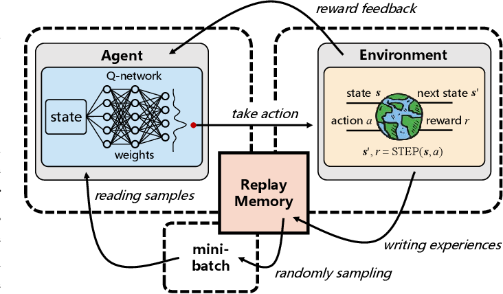 Figure 1 for Deep Reinforcement Learning for Band Selection in Hyperspectral Image Classification