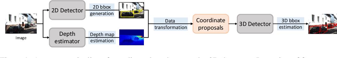 Figure 2 for Progressive Coordinate Transforms for Monocular 3D Object Detection