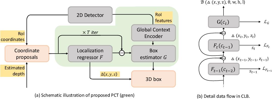 Figure 3 for Progressive Coordinate Transforms for Monocular 3D Object Detection
