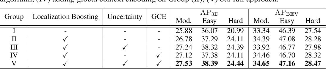 Figure 4 for Progressive Coordinate Transforms for Monocular 3D Object Detection