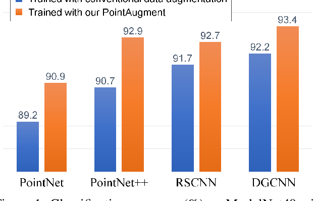 Figure 1 for PointAugment: an Auto-Augmentation Framework for Point Cloud Classification