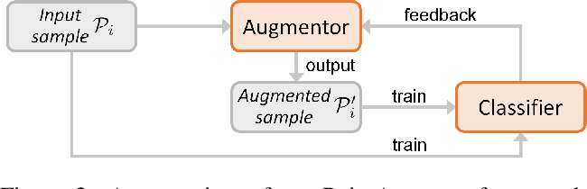 Figure 3 for PointAugment: an Auto-Augmentation Framework for Point Cloud Classification