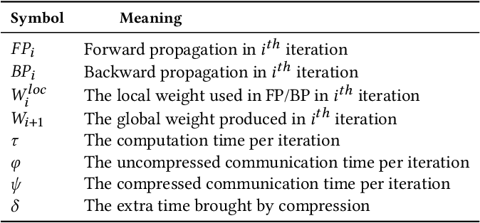 Figure 2 for CD-SGD: Distributed Stochastic Gradient Descent with Compression and Delay Compensation