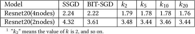 Figure 4 for CD-SGD: Distributed Stochastic Gradient Descent with Compression and Delay Compensation