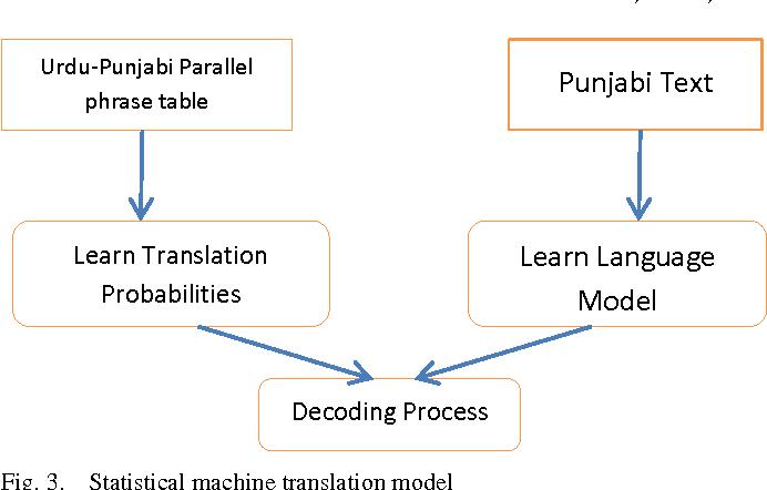 PDF] Urdu to Punjabi Machine Translation : An Incremental Training