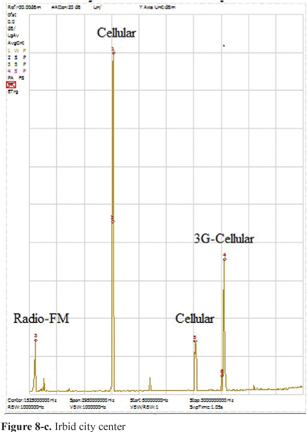 Figure 8 from Environmental Pollution of Cell-Phone Towers