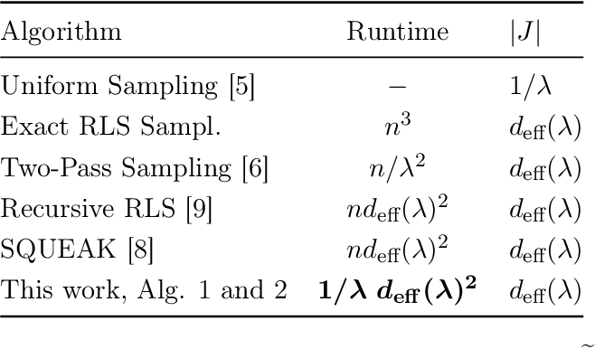Figure 1 for On Fast Leverage Score Sampling and Optimal Learning