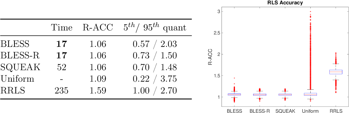 Figure 2 for On Fast Leverage Score Sampling and Optimal Learning