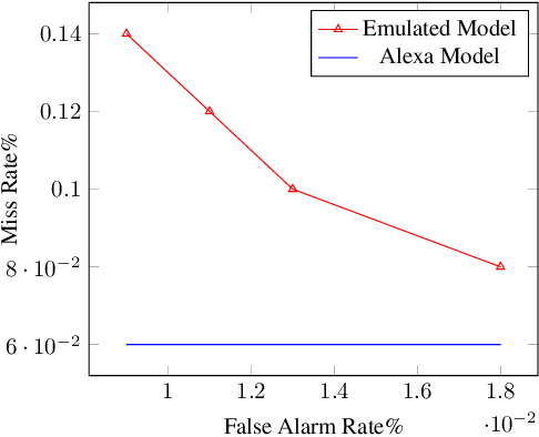 Figure 2 for Adversarial Music: Real World Audio Adversary Against Wake-word Detection System