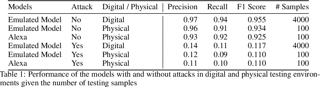 Figure 1 for Adversarial Music: Real World Audio Adversary Against Wake-word Detection System