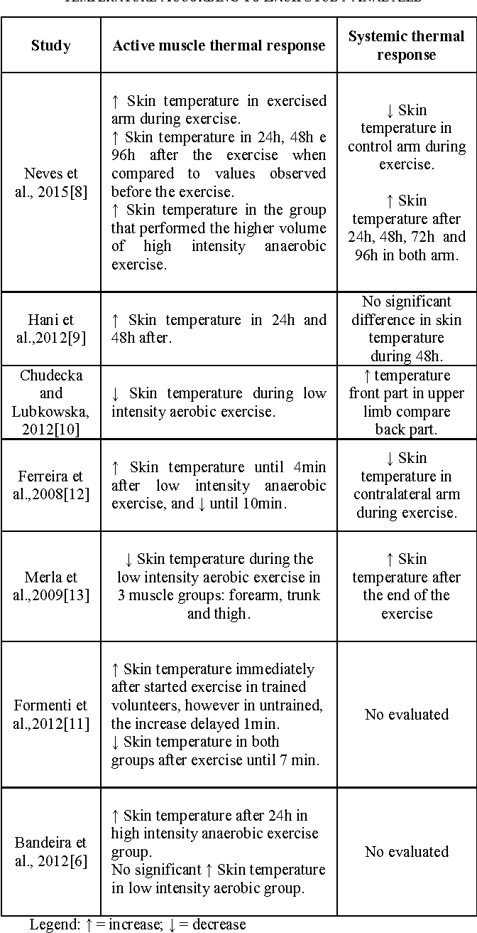 Andrea Suarez Segade figure 2 from different responses of the skin temperature to