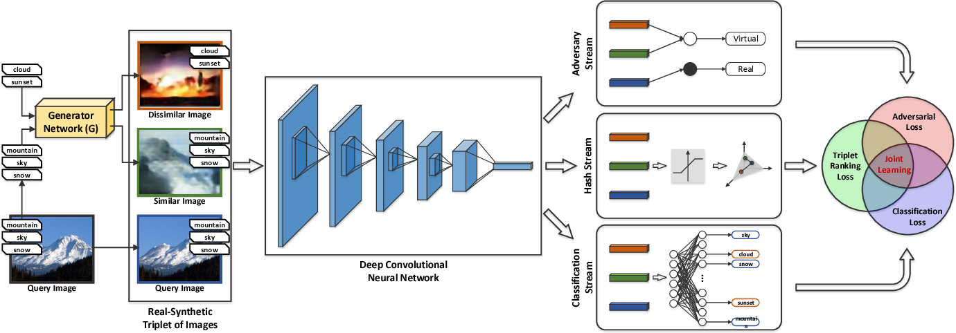 Figure 1 for Deep Semantic Hashing with Generative Adversarial Networks