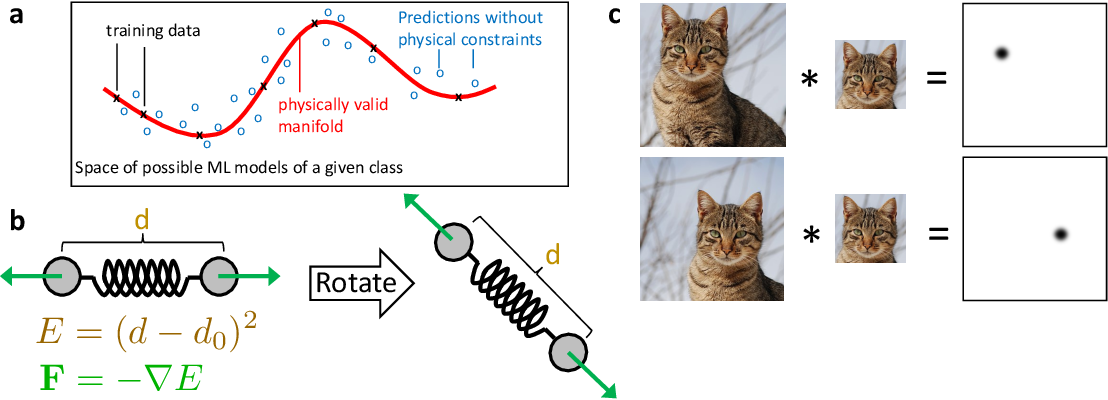 Figure 2 for Machine learning for molecular simulation
