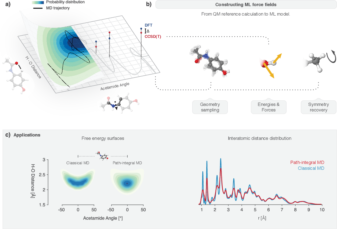 Figure 1 for Machine learning for molecular simulation