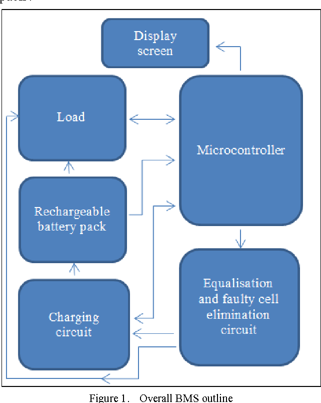 A programmable generic smart battery management system - Semantic