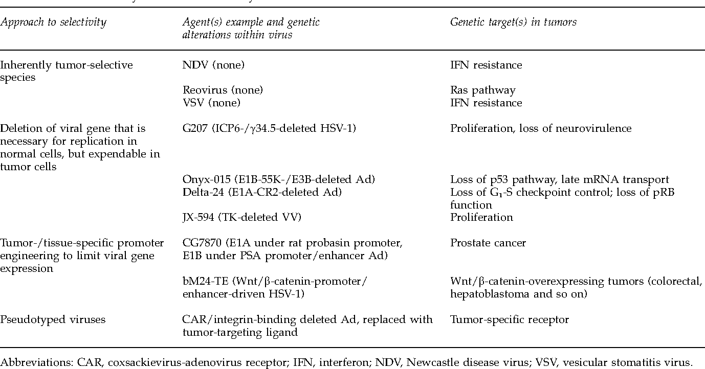 Gene therapy progress and prospects cancer: oncolytic