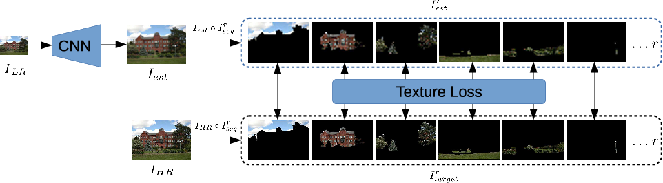 Figure 4 for The Unreasonable Effectiveness of Texture Transfer for Single Image Super-resolution