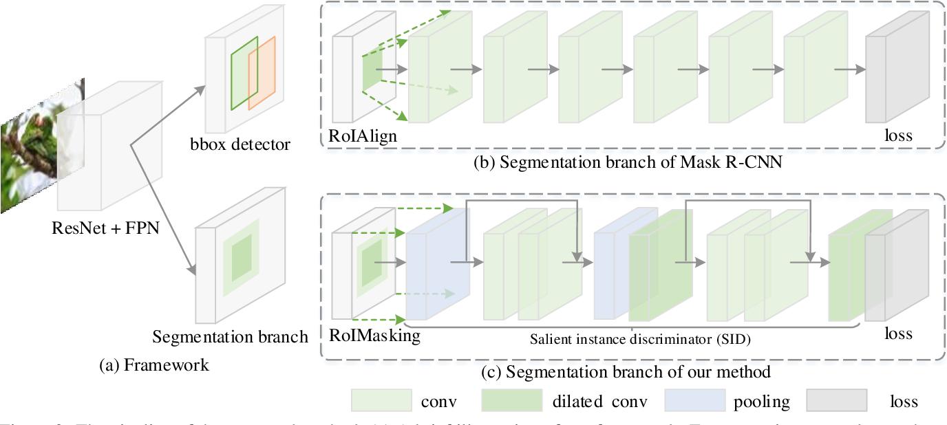 Figure 3 for $S^4$Net: Single Stage Salient-Instance Segmentation