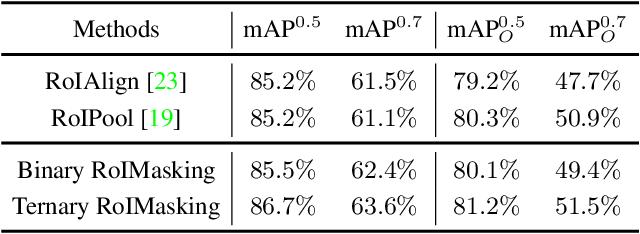 Figure 2 for $S^4$Net: Single Stage Salient-Instance Segmentation