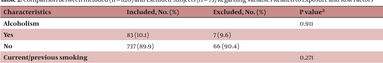 Table 2. Comparison Between Included (n = 820) and Excluded Subjects (n = 73) Regarding Variables Related to Exposure and Risk Factors
