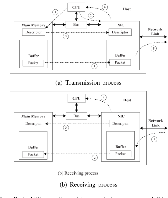 Measurement of packet processing time of an Internet host using