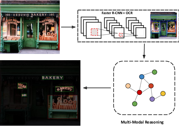 Figure 1 for Multi-Modal Reasoning Graph for Scene-Text Based Fine-Grained Image Classification and Retrieval