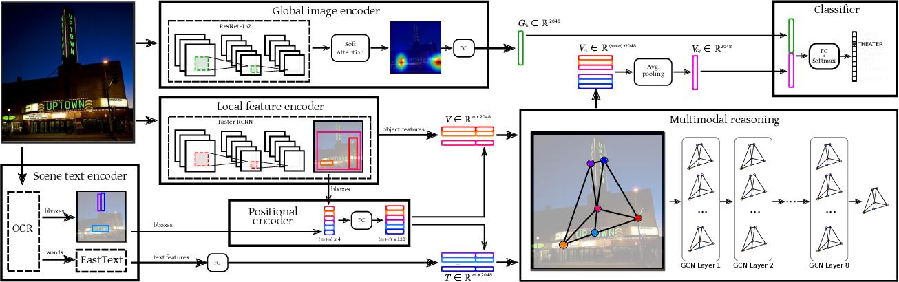 Figure 3 for Multi-Modal Reasoning Graph for Scene-Text Based Fine-Grained Image Classification and Retrieval