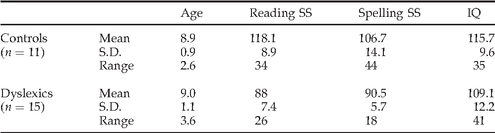Table 1 from Dyslexia and music: measuring musical timing