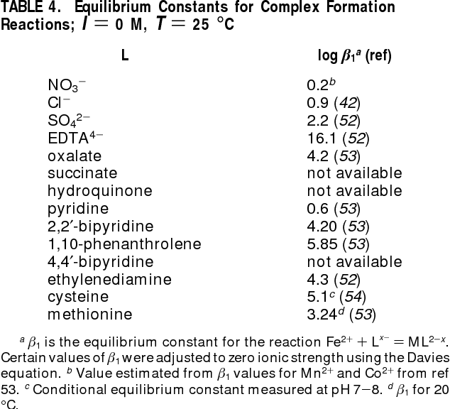 Table 4 from Effects of solution composition and PH on the reductive