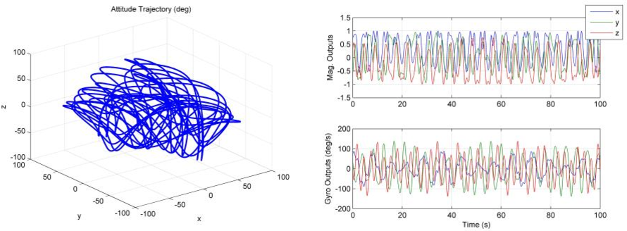 Figure 2 for Gyroscope Calibration via Magnetometer