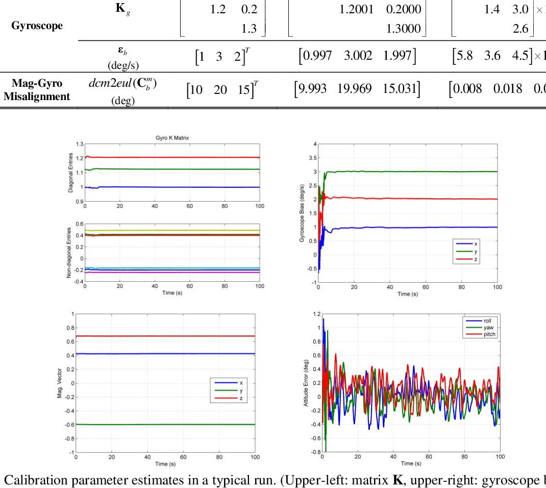Figure 3 for Gyroscope Calibration via Magnetometer