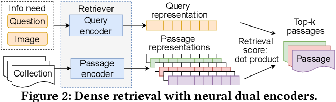 Figure 3 for Passage Retrieval for Outside-Knowledge Visual Question Answering