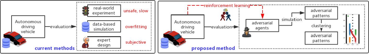 Figure 1 for Adversarial Evaluation of Autonomous Vehicles in Lane-Change Scenarios