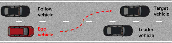 Figure 2 for Adversarial Evaluation of Autonomous Vehicles in Lane-Change Scenarios