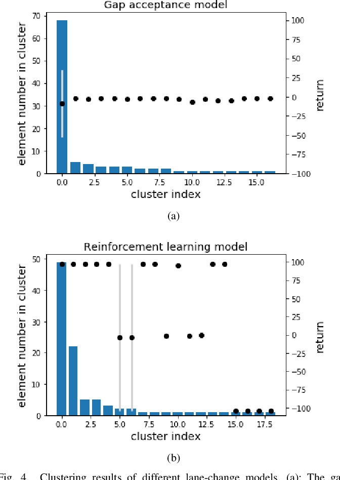 Figure 4 for Adversarial Evaluation of Autonomous Vehicles in Lane-Change Scenarios