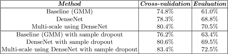 Figure 4 for Sample Dropout for Audio Scene Classification Using Multi-Scale Dense Connected Convolutional Neural Network