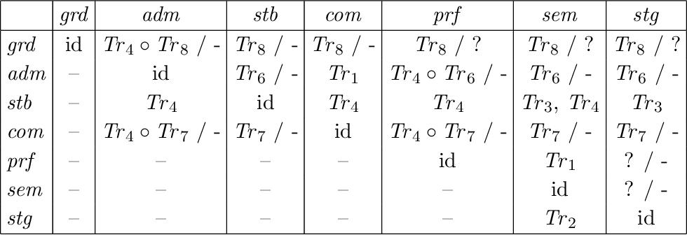 Figure 4 for On the Intertranslatability of Argumentation Semantics