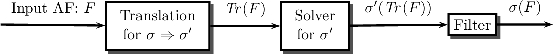 Figure 1 for On the Intertranslatability of Argumentation Semantics