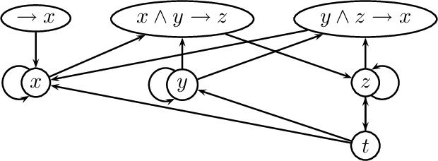 Figure 3 for On the Intertranslatability of Argumentation Semantics