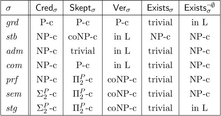 Figure 2 for On the Intertranslatability of Argumentation Semantics