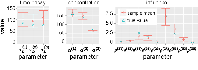 Figure 1 for The Bayesian Echo Chamber: Modeling Social Influence via Linguistic Accommodation