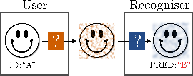 Figure 1 for Adversarial Image Perturbation for Privacy Protection -- A Game Theory Perspective