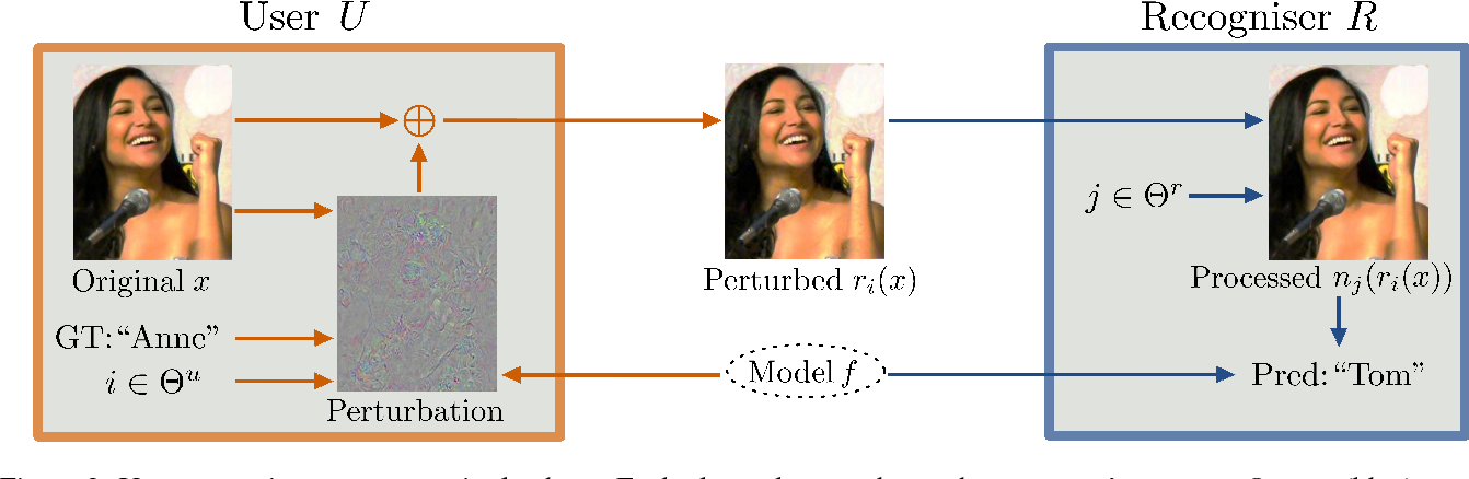 Figure 3 for Adversarial Image Perturbation for Privacy Protection -- A Game Theory Perspective