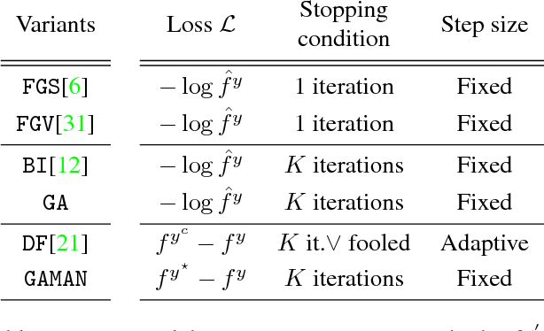 Figure 2 for Adversarial Image Perturbation for Privacy Protection -- A Game Theory Perspective