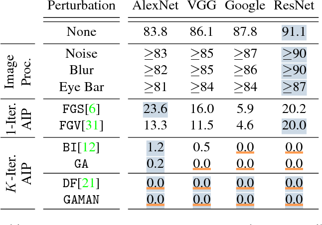 Figure 4 for Adversarial Image Perturbation for Privacy Protection -- A Game Theory Perspective