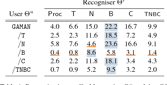 Table 4: Recogniser's payoff table pij , i ∈ Θu and j ∈ Θr. The user's payoff is given by 100− pij .