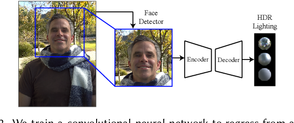 Figure 3 for Learning Illumination from Diverse Portraits