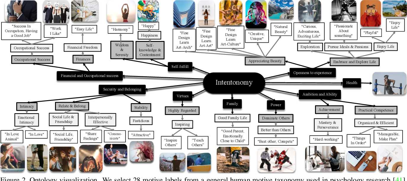 Figure 3 for Intentonomy: a Dataset and Study towards Human Intent Understanding